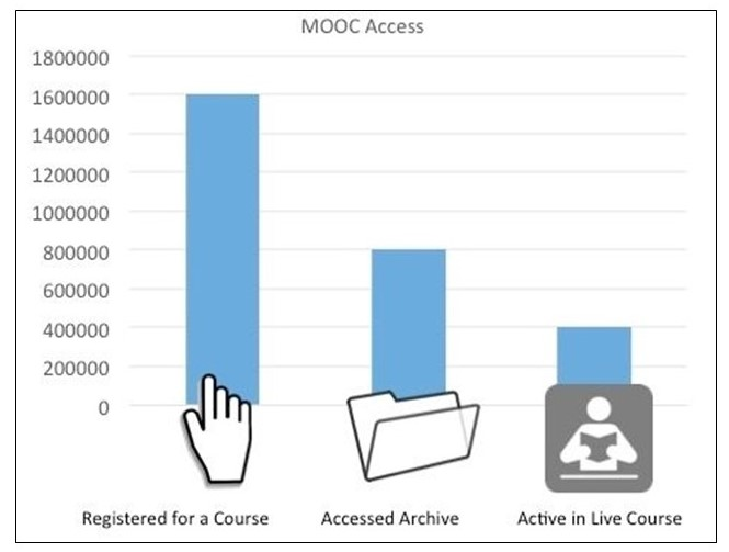 MOOC Access Numbers