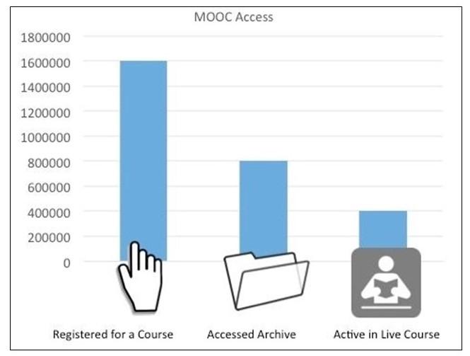 MOOC Access Numbers