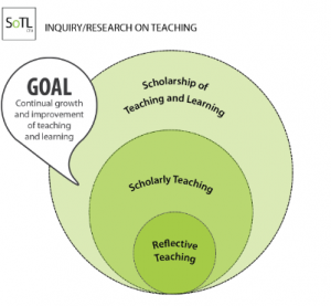 Levels of inquiry on teaching